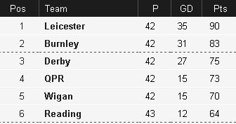 Championship as it stands table