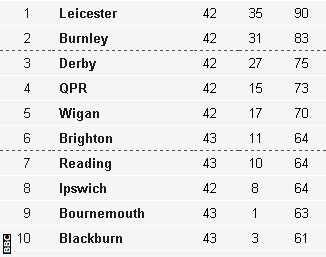Championship as-it-stands table