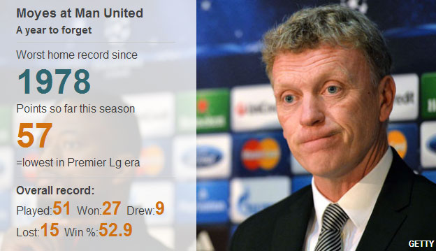 Graphic showing Manchester United record under David Moyes