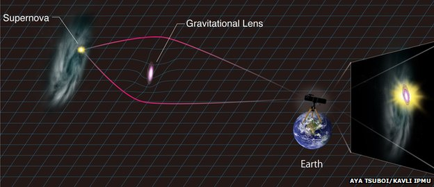 Diagram of gravitational lensing