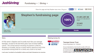 Stephen Sutton's Just Giving page