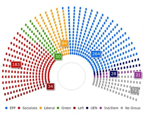 European election results in 2009