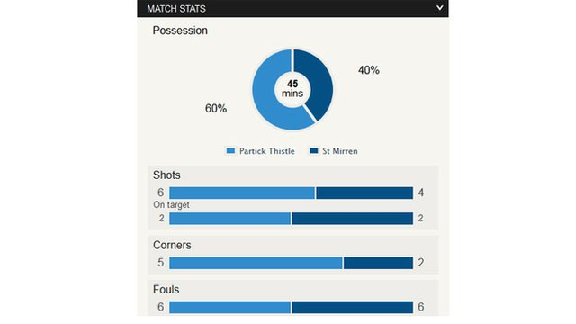 Stats from Firhill