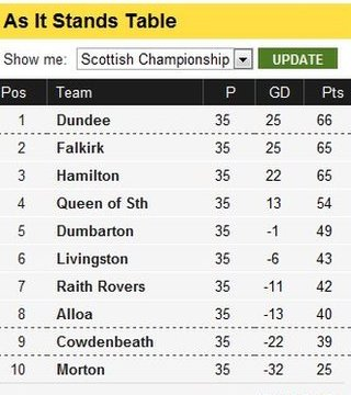 Scottish Championship table at half-time