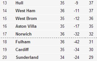 Bottom of the Premier League table