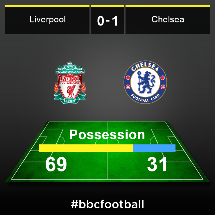 Possession graphic