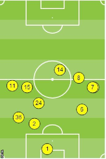 Opta graphic showing Newcastle on the defensive