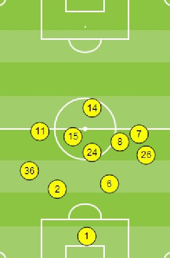 Newcastle average positions