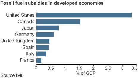 Fossil fuel subsidies in developed economies