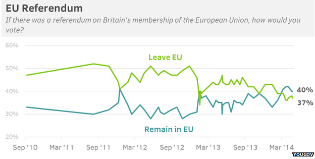 YouGov graph