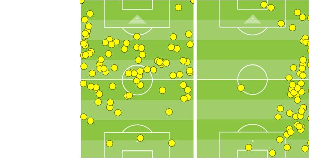 Touches against Chelsea by Koke and Juanfran