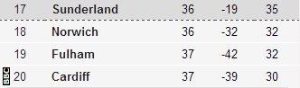 Newcastle 1-0 Cardiff
