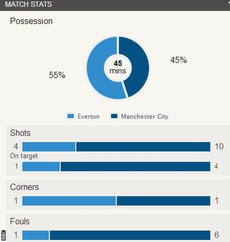 Everton 1-2 Man City