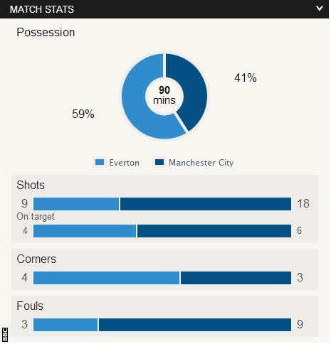 Everton 2-3 Man City