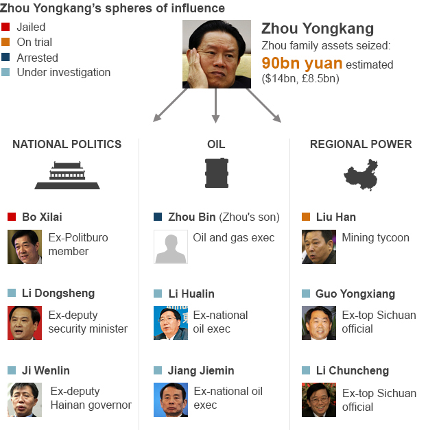 BBC graphic showing Zhou Yongkang's sphere of influence