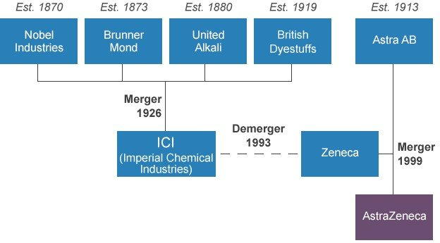 AstraZeneca family tree