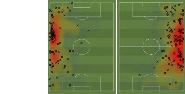 Aleksandar Kolarov and Pablo Zabaleta touches vs Aston Villa and heat map over last 10 games
