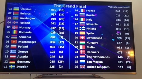 Eurovision press centre vote scorecard