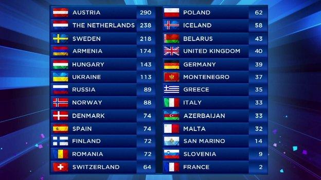 The final Eurovision scoreboard