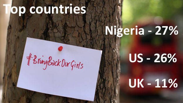"TEXT: Top countries: Nigeria 27%, US 26%, UK 11% TEXT: A sign saying ""#BringBackOurGirls"" on a tree in London"