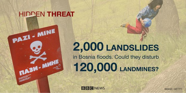 2,000 landslides in Bosnia could disturb some of the 120,000 buried landmines
