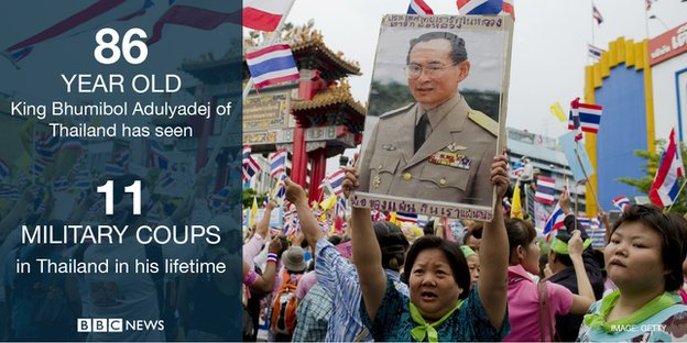Eighty-six-year-old King Bhumibol Adulyadej of Thailand has seen 11 military coups in the country in his lifetime.