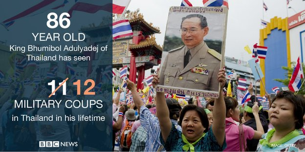 Eighty-six-year-old King Bhumibol Adulyadej of Thailand has seen 12 military coups in the country in his lifetime.
