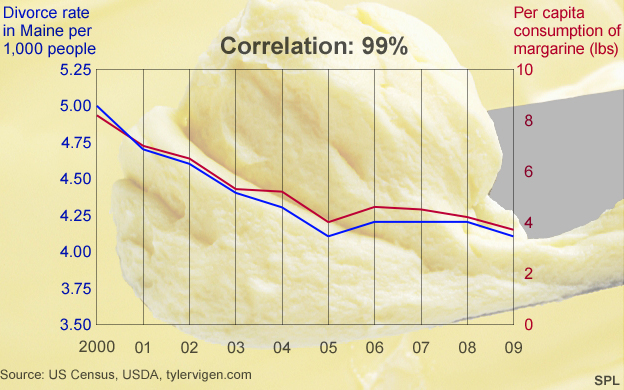 Margarine/ Divorce rates