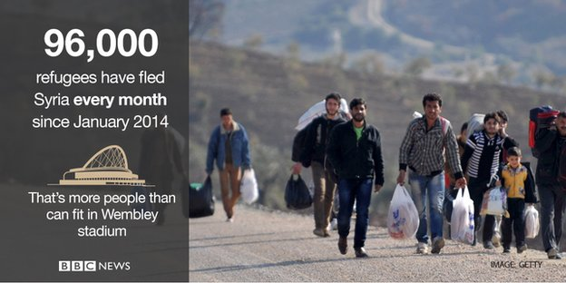 96,000 refugees have fled Syria every month since January 2014. That's more people than can fit in Wembley Stadium