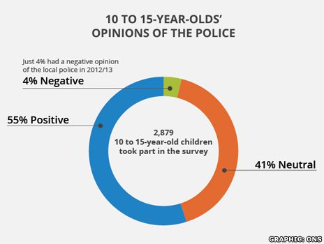 Pie chart showing perception of police by young people