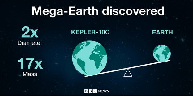 Mega-Earth discovered. Kepler-10c is twice the diameter and 17 times the mass of Earth.