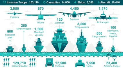 Infographic showing the D-Day landings