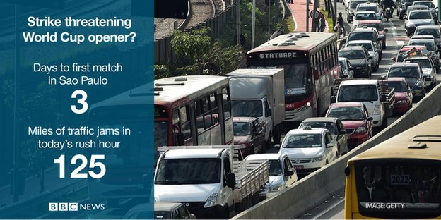 Three days before the first match of the World Cup, strikes cause 125 miles of traffic jams in Sao Paulo.