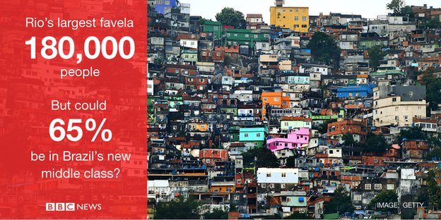 Rio's largest favela has 180,000 residents but could 65% of them be in Brazil's new middle class?