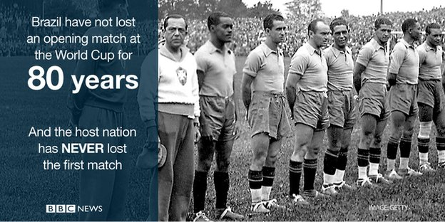 Brazil have not lost an opening match at the World Cup for 80 years and the host nation has never lost the first match.