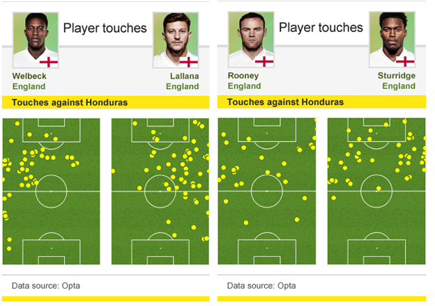 Touches against Honduras