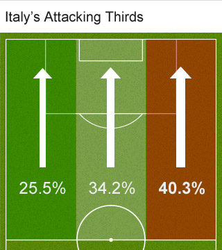 Attacking thirds graphic