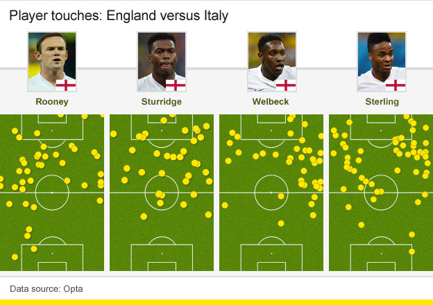 Player touches: England v Italy
