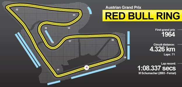 Circuit guide for the Red Bull Ring - track for the Austrian Grand Prix. First ran in 1964, the race is 71 laps long and the fastest lap is held by Michael Schumacher, set in 2003 for Ferrari.