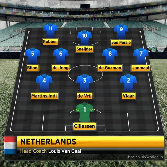 Netherlands graphic