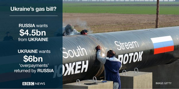 Ukraine's gas bill? Russia wants $4.5bn from Ukraine. Ukraine wants $6bn 'overpayments' returned by Russia.