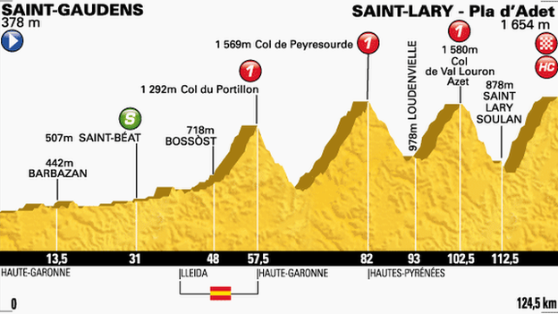 Tour de France stage 17 profile