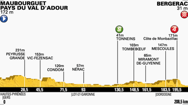 Tour de France stage 19 profile