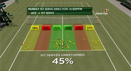 Andy Murray service graphic