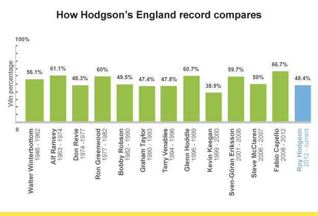 England managers' win percentages