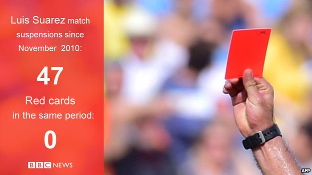 Luis Suarez suspended for 47 matches since 2010