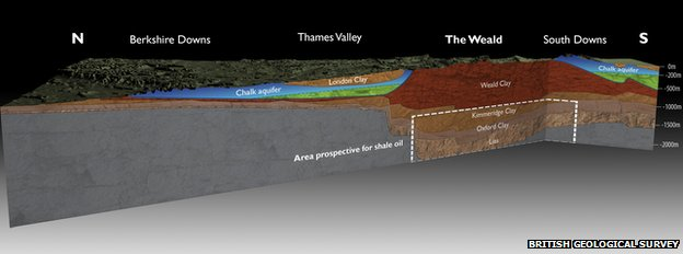 Cross-section from the BGS of The Weald basin