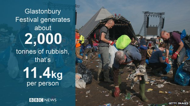 How much rubbish do muddy music lovers generate