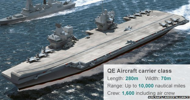 QE aircraft carrier - copyright Aircraft Carrier Alliance