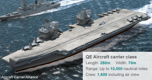 QE aircraft carrier - credit Aircraft Carrier Alliance